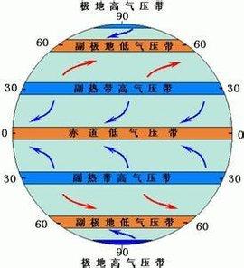 """行星风系又称""""行星风带"""",是在不考虑地形和海陆影响下全球范围盛行风图片"""