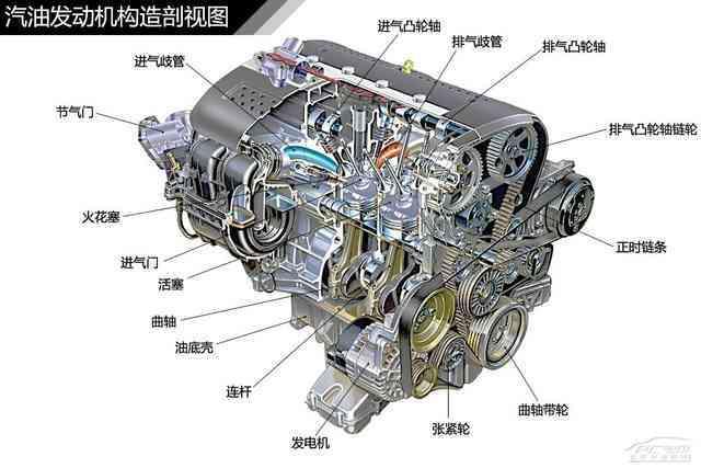 汽车发动机构造