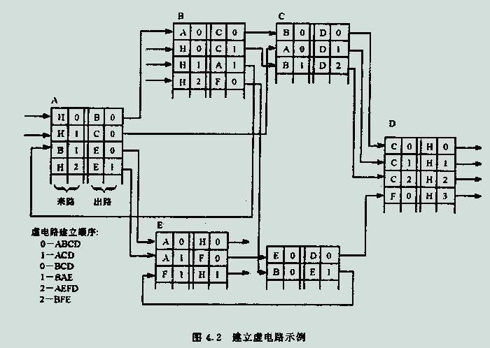 进行数据交换的两个端系统之间存在着一条为它们服务的虚电路.