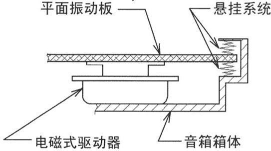 平板音响定义  平板音响是由音源输入设备,信号放大器(功放)和扬声器