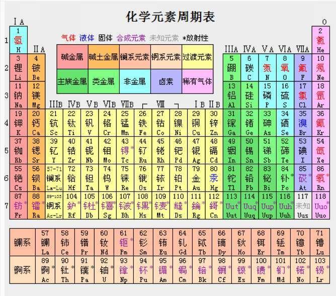 元素周期表的前20个元素中,哪些单质是由原子构成 哪些是由单原子