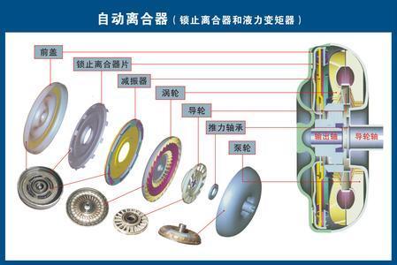 液压式自动离合器则是由ecu发送信号驱动电动液压系统,通过液压操纵