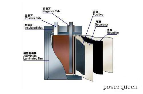 聚合物锂电池结构