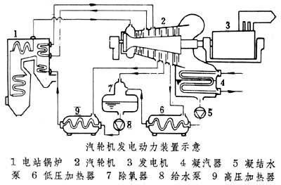 汽轮机工作原理