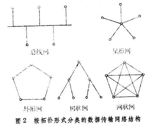 环形网,树状网和网状网(图2); 按交换方式可分信息交换,电路交换和