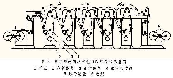 desen印刷机电路图