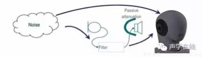 科胜讯的anc(有源降噪)技术在特定音频范围里,提供高达30db的噪声消除