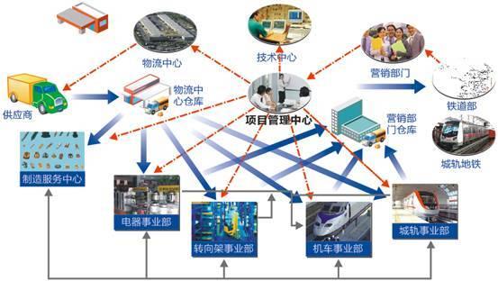 实现设计、工艺和制造BOM统一管理 公司因应用部门不同,存在设计BOM(技术人员设计的BOM),工艺BOM(本部进行物料计划的BOM)、制造BOM(指导事业部生产的BOM)等三个层次的BOM,而设计BOM、工艺BOM、制造BOM数据链又没有打通,造成数据的更改及变动后无法同步,使物流中心进行物料需求计算时产生困扰,对事业部生产造成了一定的影响。 株机公司因应用部门不同,存在设计BOM(技术人员设计的BOM),工艺BOM(本部进行物料计划的BOM)、制造BOM(指导事业部生产的BOM)等三个层次的BOM,而