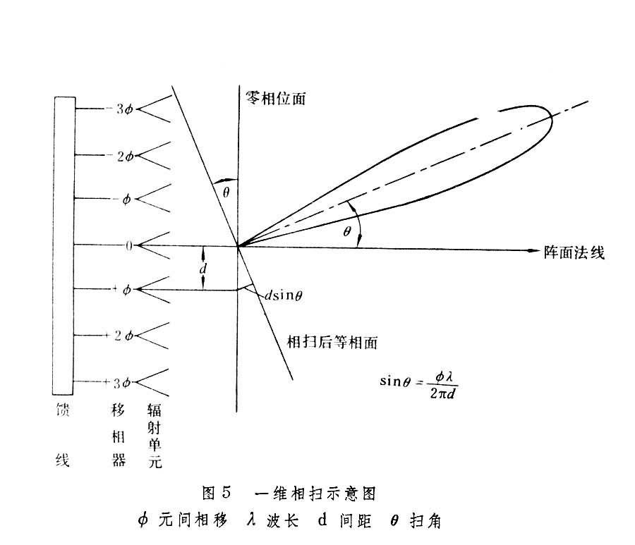 八木天线制作方法图解