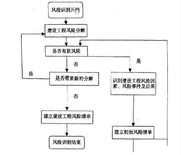 项目风险识别的过程可用图表示